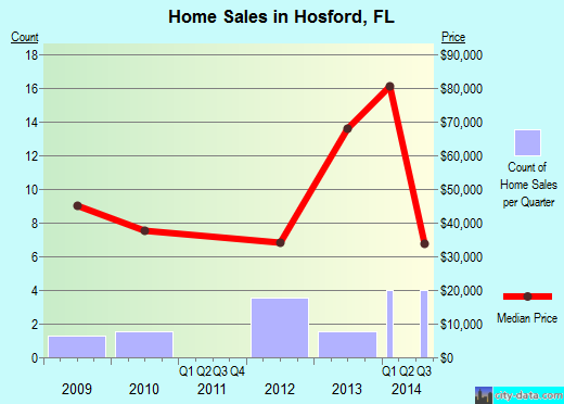 Hosford,FL real estate house value index trend