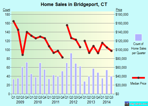 Bridgeport,CT real estate house value index trend