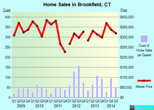 Brookfield,CT real estate house value index trend