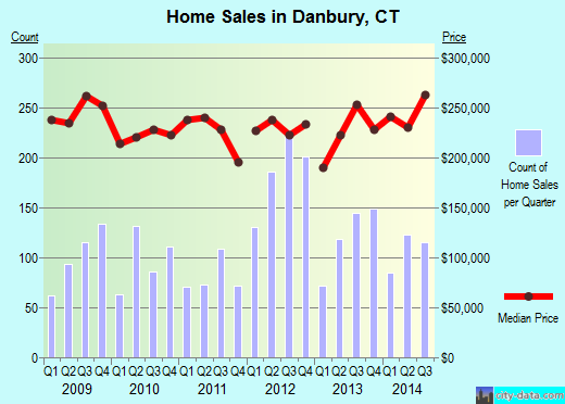 Danbury,CT real estate house value index trend