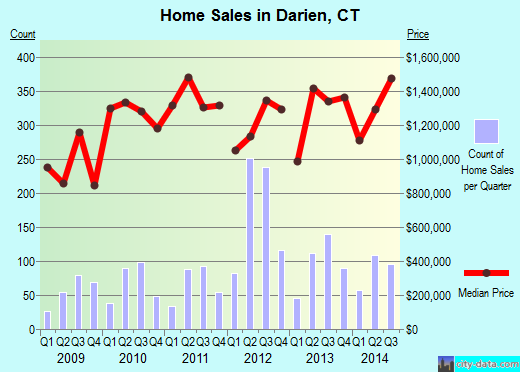 Darien,CT real estate house value index trend