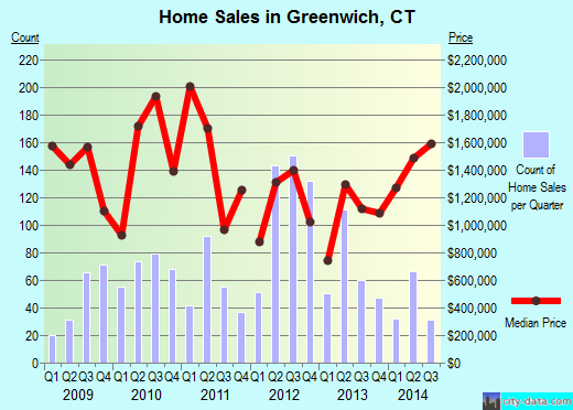 Greenwich,CT real estate house value index trend
