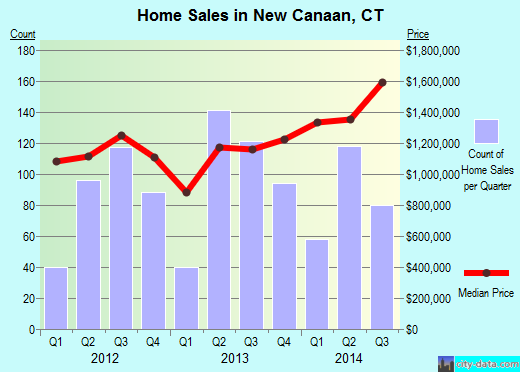 New Canaan,CT real estate house value index trend