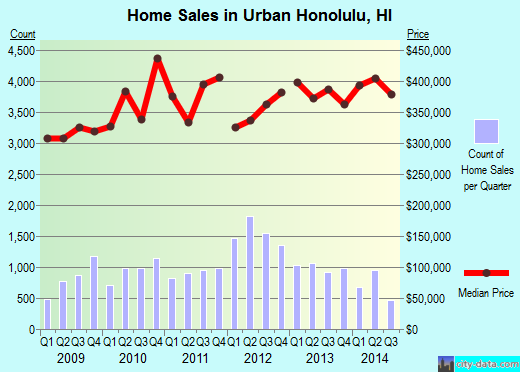Urban Honolulu,HI real estate house value index trend
