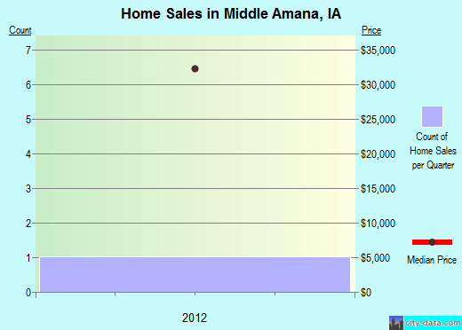Middle Amana,IA real estate house value index trend