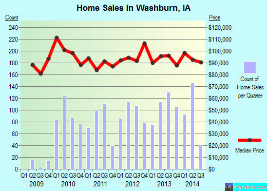 Washburn,IA real estate house value index trend