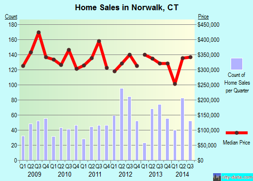 Norwalk,CT real estate house value index trend