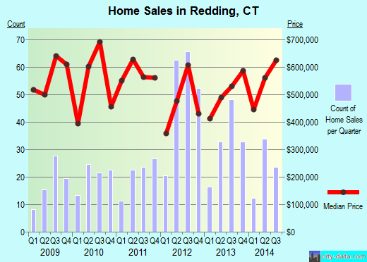 Redding,CT real estate house value index trend