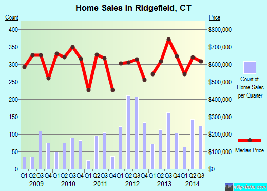 Ridgefield,CT real estate house value index trend