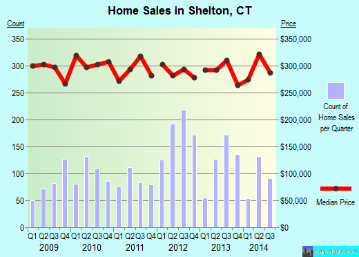 Shelton,CT real estate house value index trend