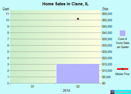 Cisne,IL real estate house value index trend
