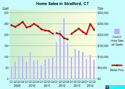 Stratford,CT real estate house value index trend