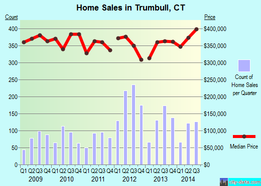Trumbull,CT real estate house value index trend