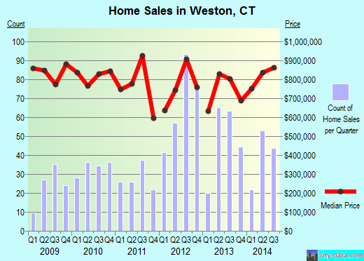 Weston,CT real estate house value index trend
