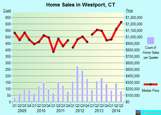 Westport,CT real estate house value index trend