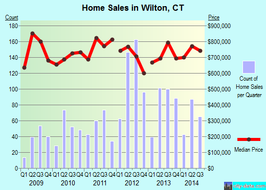 Wilton,CT real estate house value index trend
