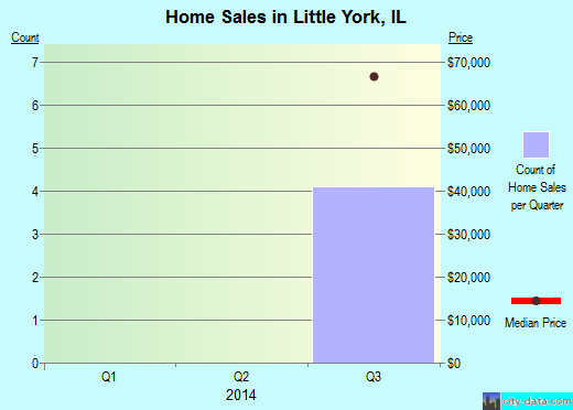 Little York,IL real estate house value index trend