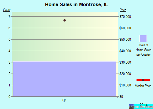 Montrose,IL real estate house value index trend