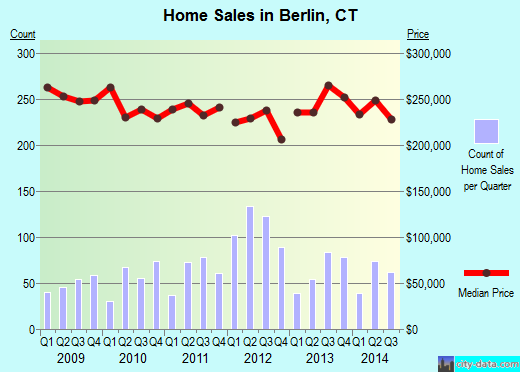 Berlin,CT real estate house value index trend