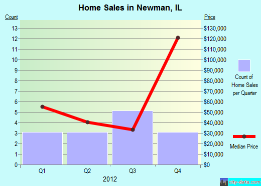 Newman,IL real estate house value index trend