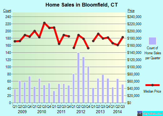Bloomfield,CT real estate house value index trend