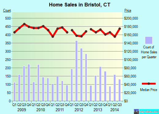 Bristol,CT real estate house value index trend