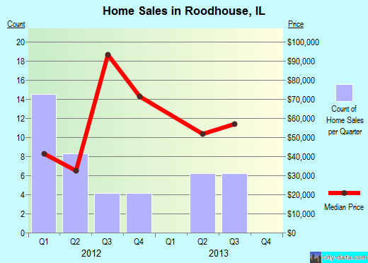 Roodhouse,IL real estate house value index trend