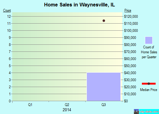 Waynesville,IL real estate house value index trend