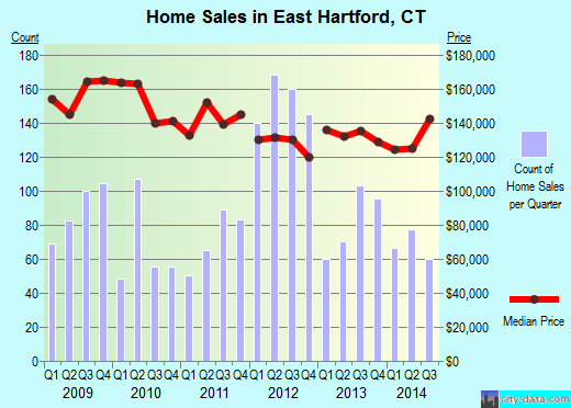 East Hartford,CT real estate house value index trend