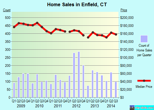 Enfield,CT real estate house value index trend