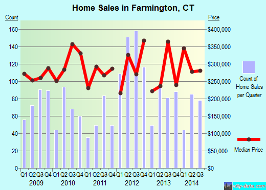 Farmington,CT real estate house value index trend