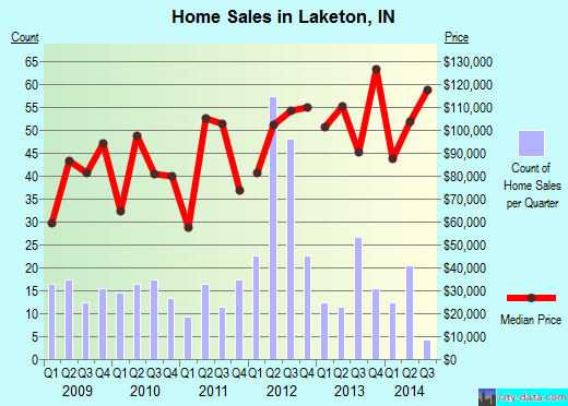 Laketon,IN real estate house value index trend