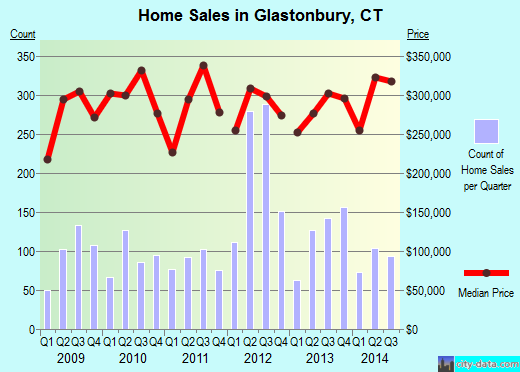 Glastonbury,CT real estate house value index trend