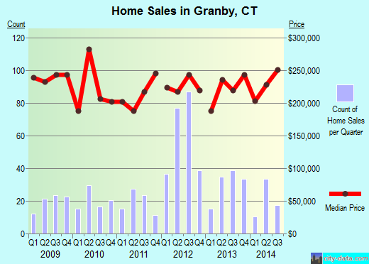 Granby,CT real estate house value index trend