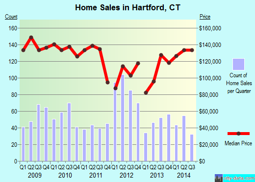 Hartford,CT real estate house value index trend