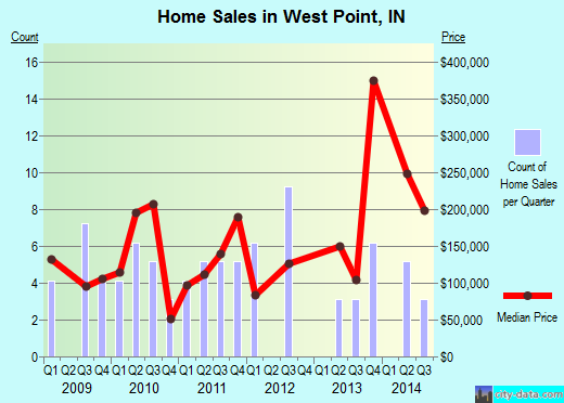West Point,IN real estate house value index trend