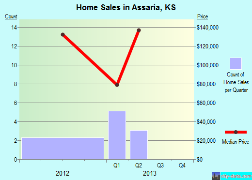 Assaria,KS real estate house value index trend