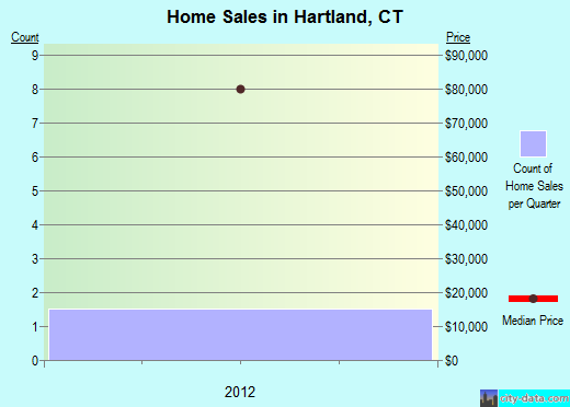 Hartland,CT real estate house value index trend
