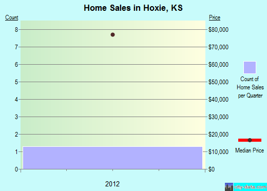 Hoxie,KS real estate house value index trend