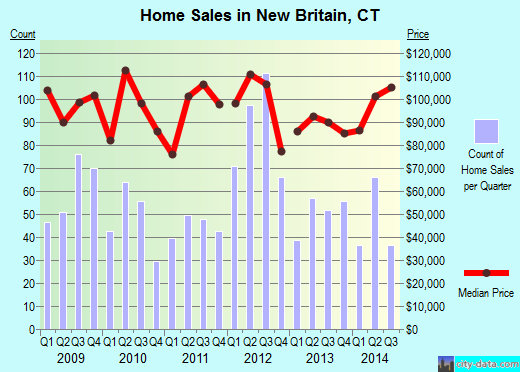 New Britain,CT real estate house value index trend