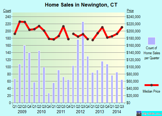 Newington,CT real estate house value index trend