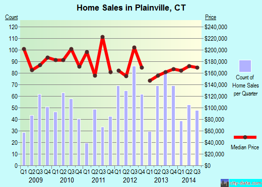 Plainville,CT real estate house value index trend