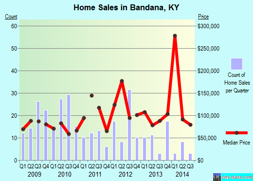 Bandana,KY real estate house value index trend