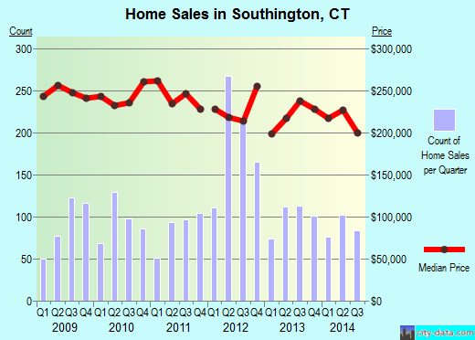 Southington,CT real estate house value index trend