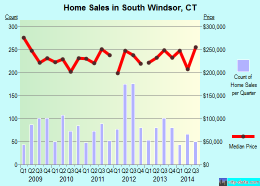 South Windsor,CT real estate house value index trend