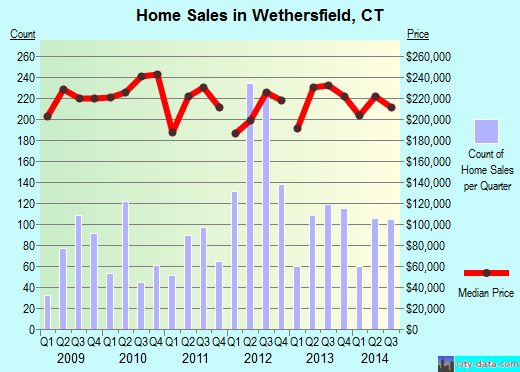 Wethersfield,CT real estate house value index trend