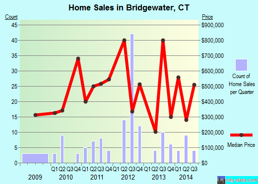 Bridgewater,CT real estate house value index trend