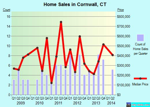Cornwall,CT real estate house value index trend