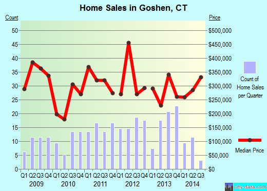 Goshen,CT real estate house value index trend