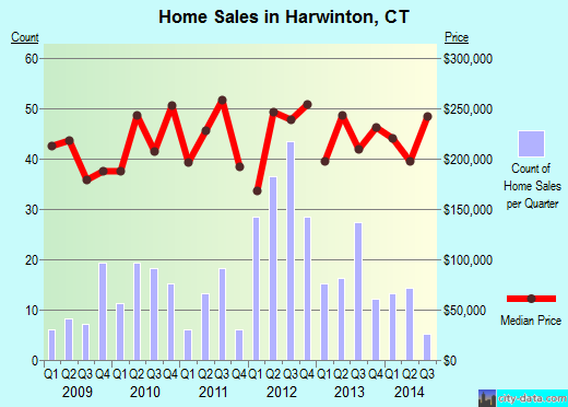 Harwinton,CT real estate house value index trend